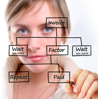Invoice Factoring How It Works Chart